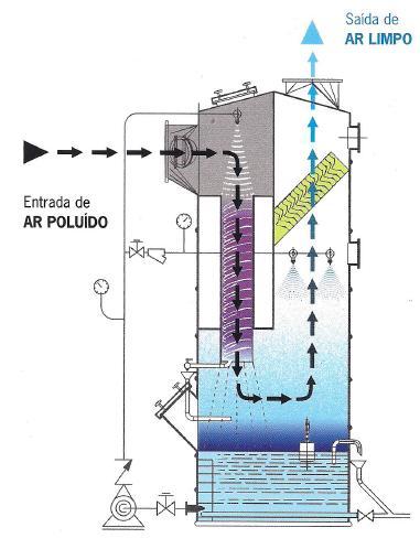 Lavador esquema de funcionamento