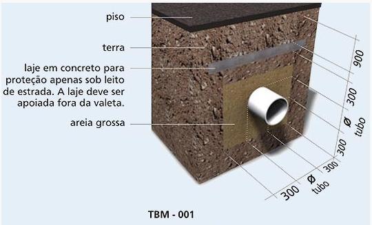 TBM-001